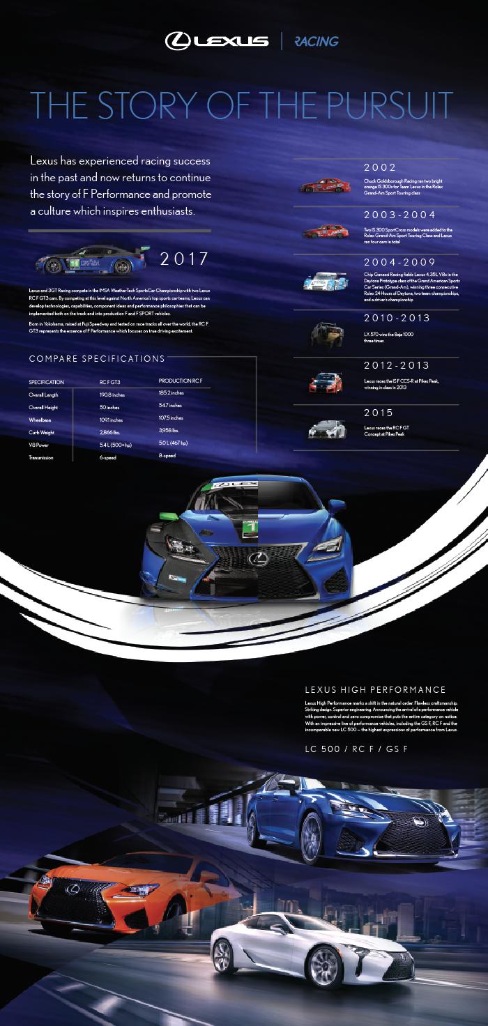 Lexus_racing display